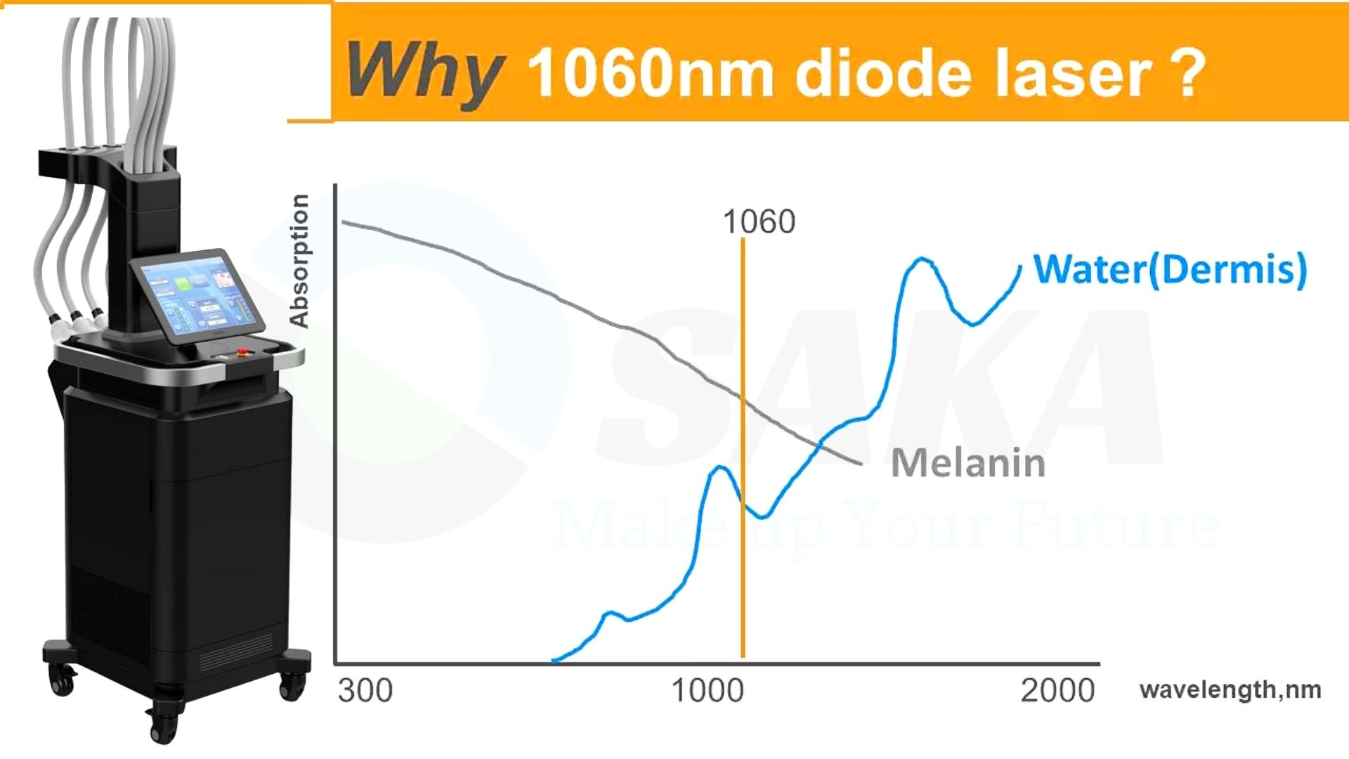 Lý do giảm béo diode laser 1060nm hiệu quả
