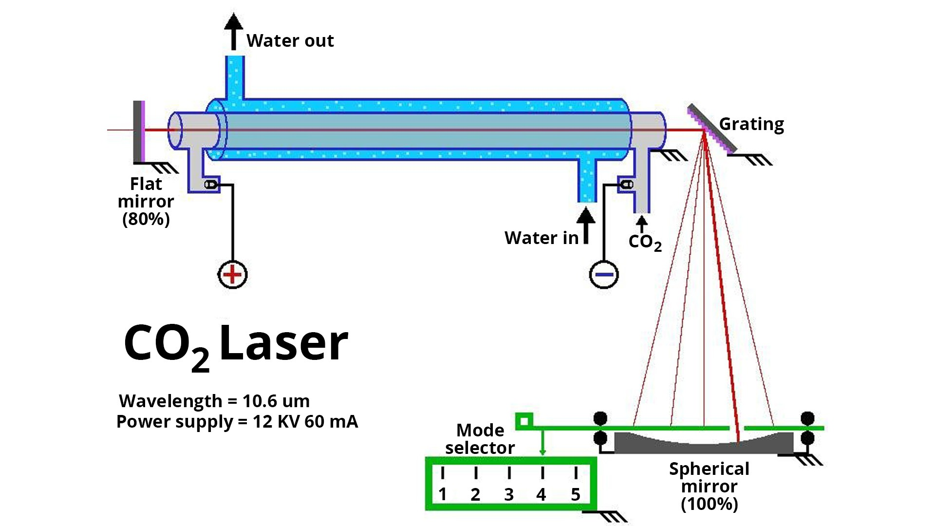 Hệ thống phát laser co2 Fractional REXCO