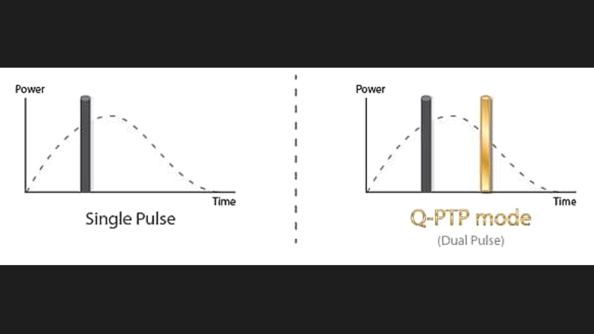 Bước sóng Q PTP 1064nm 532nm