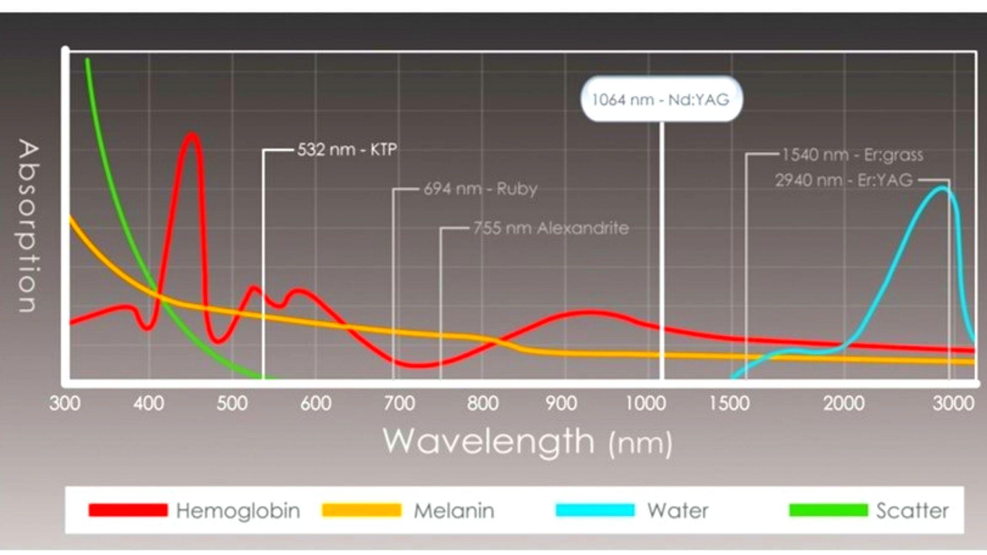 Công nghệ laser Q-Switched ND Yag Hàn Quốc