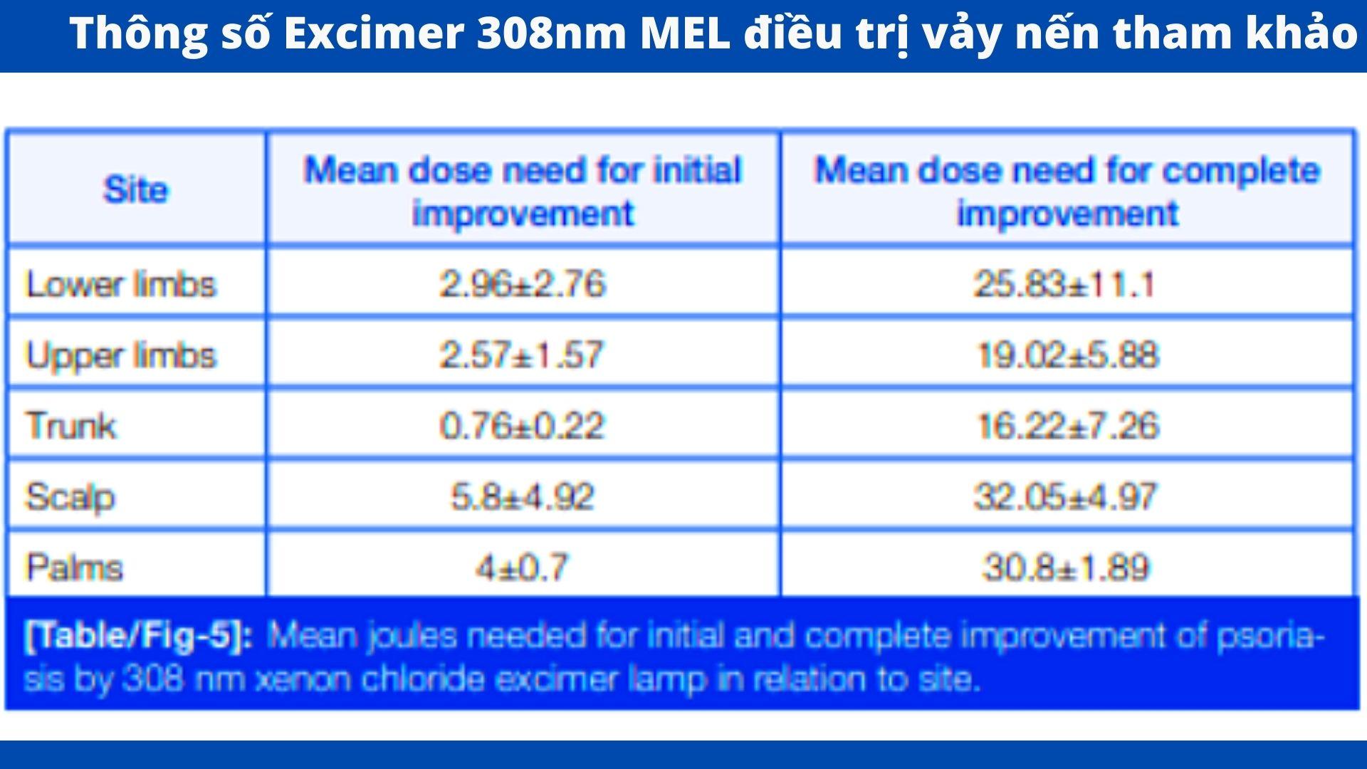 Thông số điều trị công nghệ ánh sáng 308nm excimer