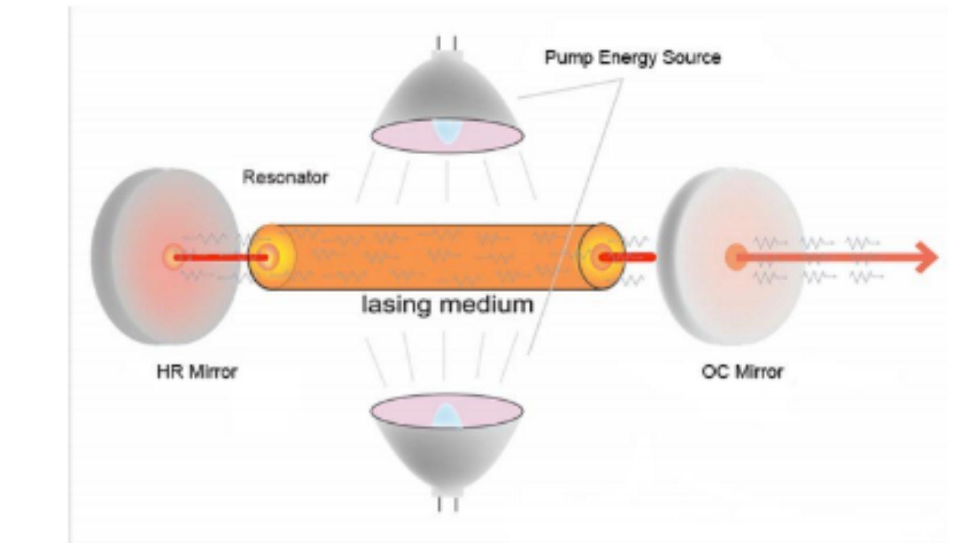 Buồng cộng hưởng phát laser