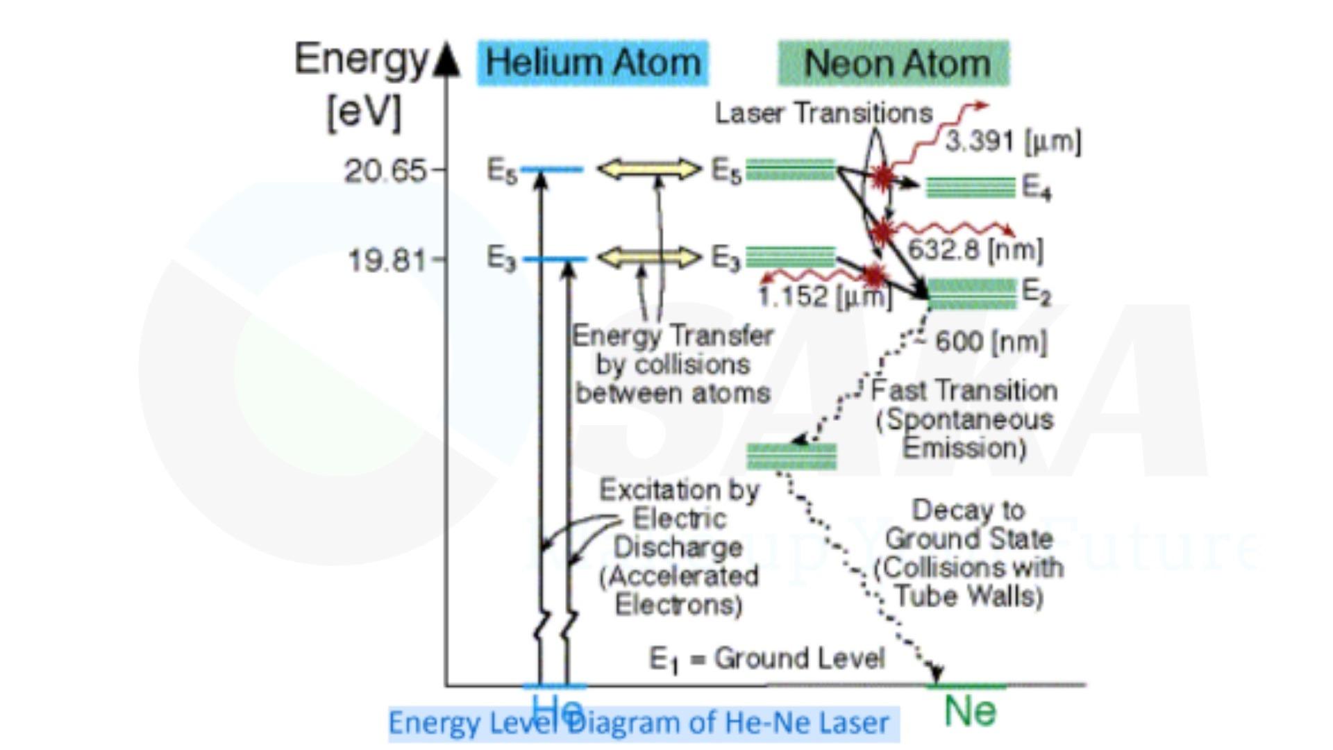 Hoạt động laser khí