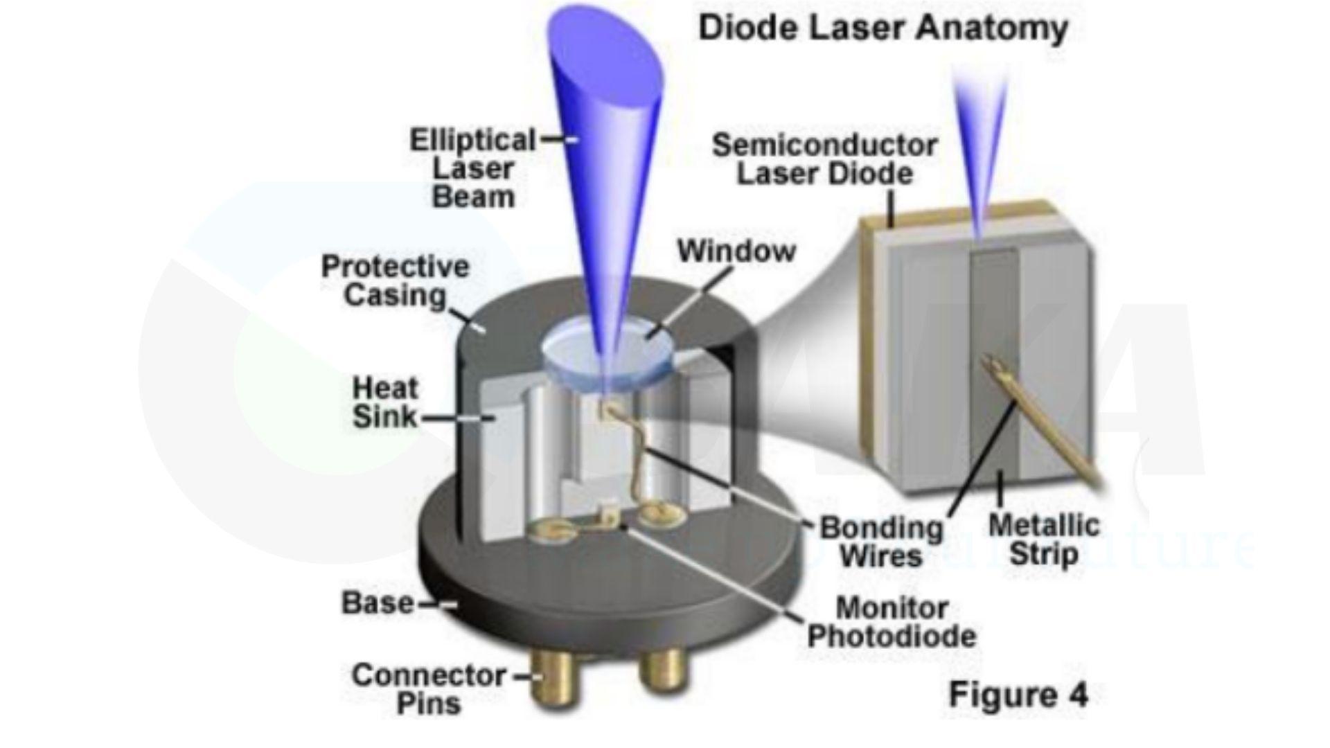 Laser bán dẫn