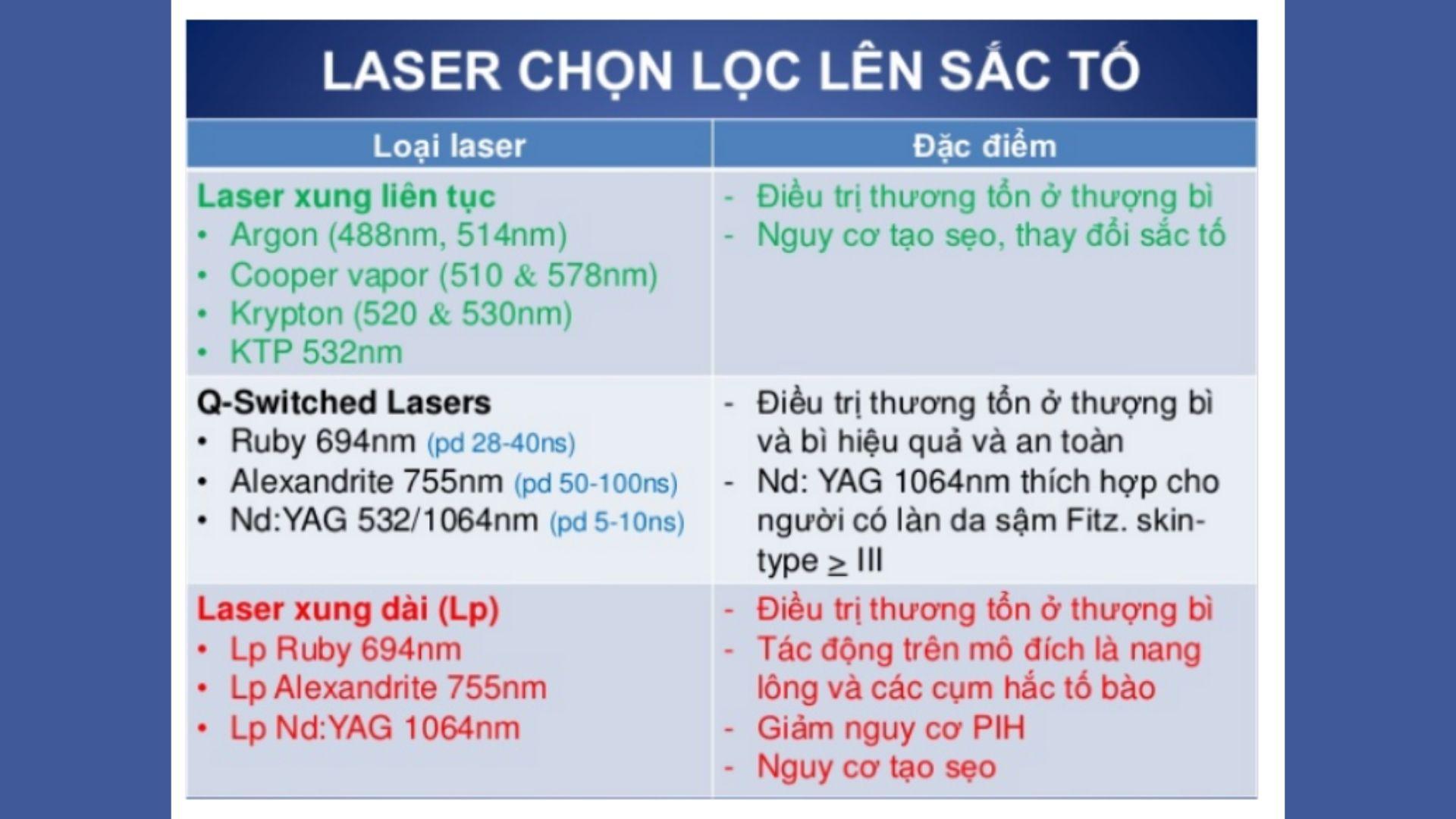 Laser chọn lọc sắc tố