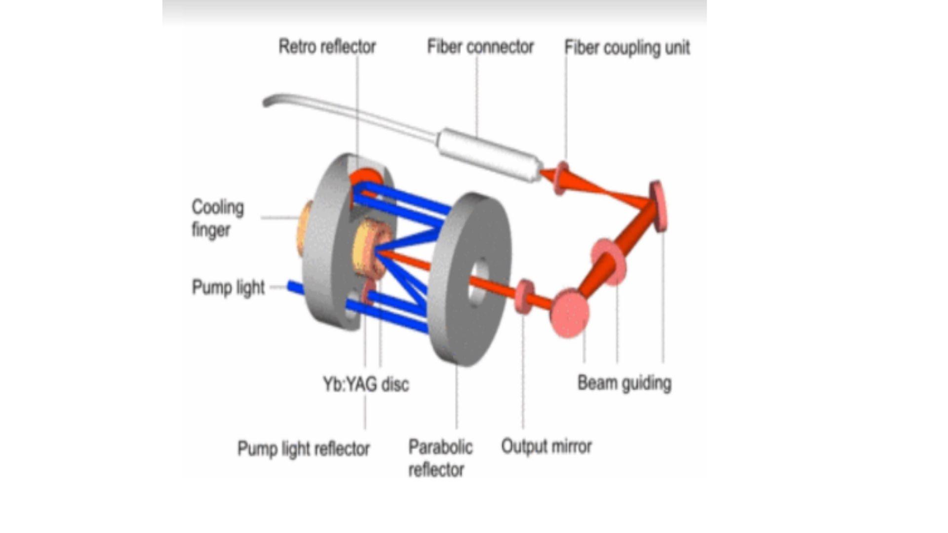 Nguồn bom bo phát laser