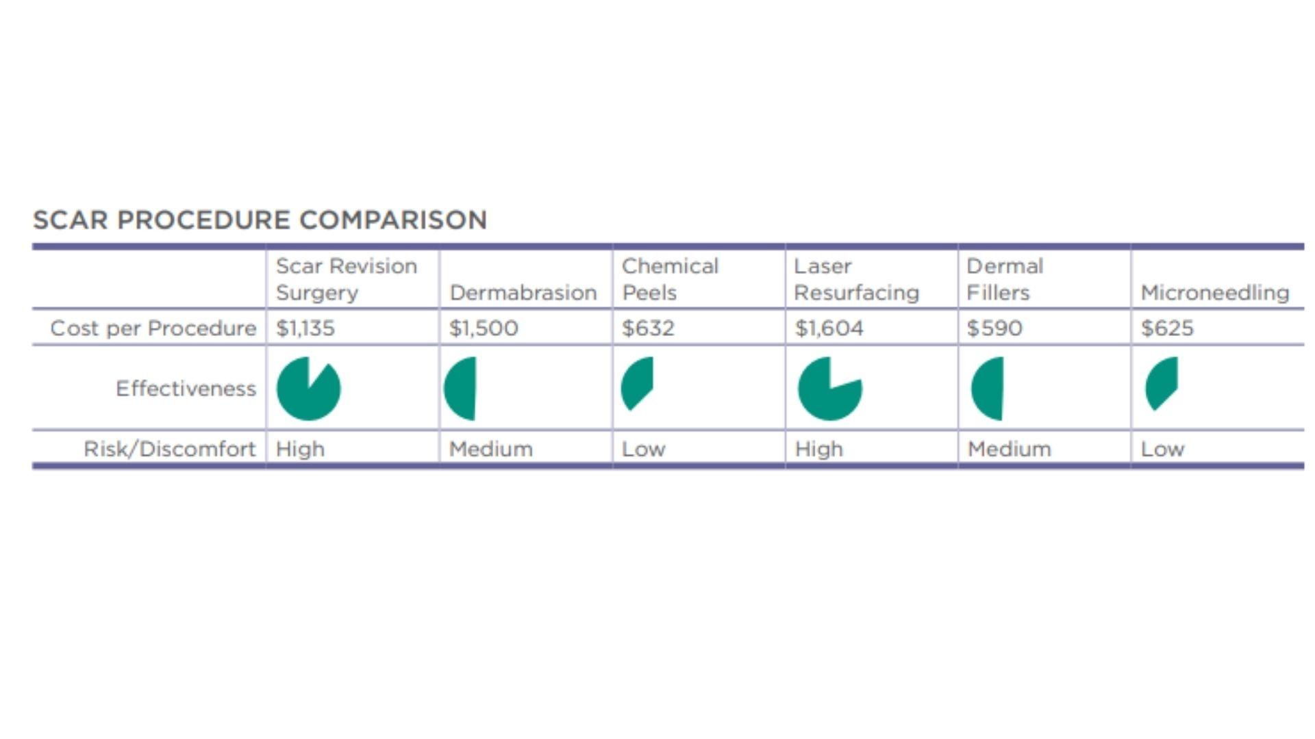 So sánh kết quả điều trị sẹo hiệu quả