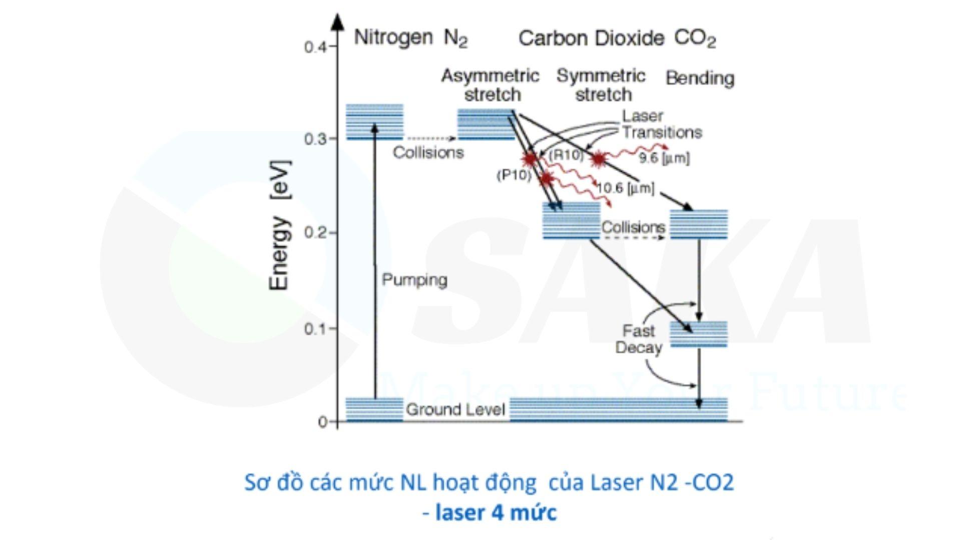 Tính chất laser khí