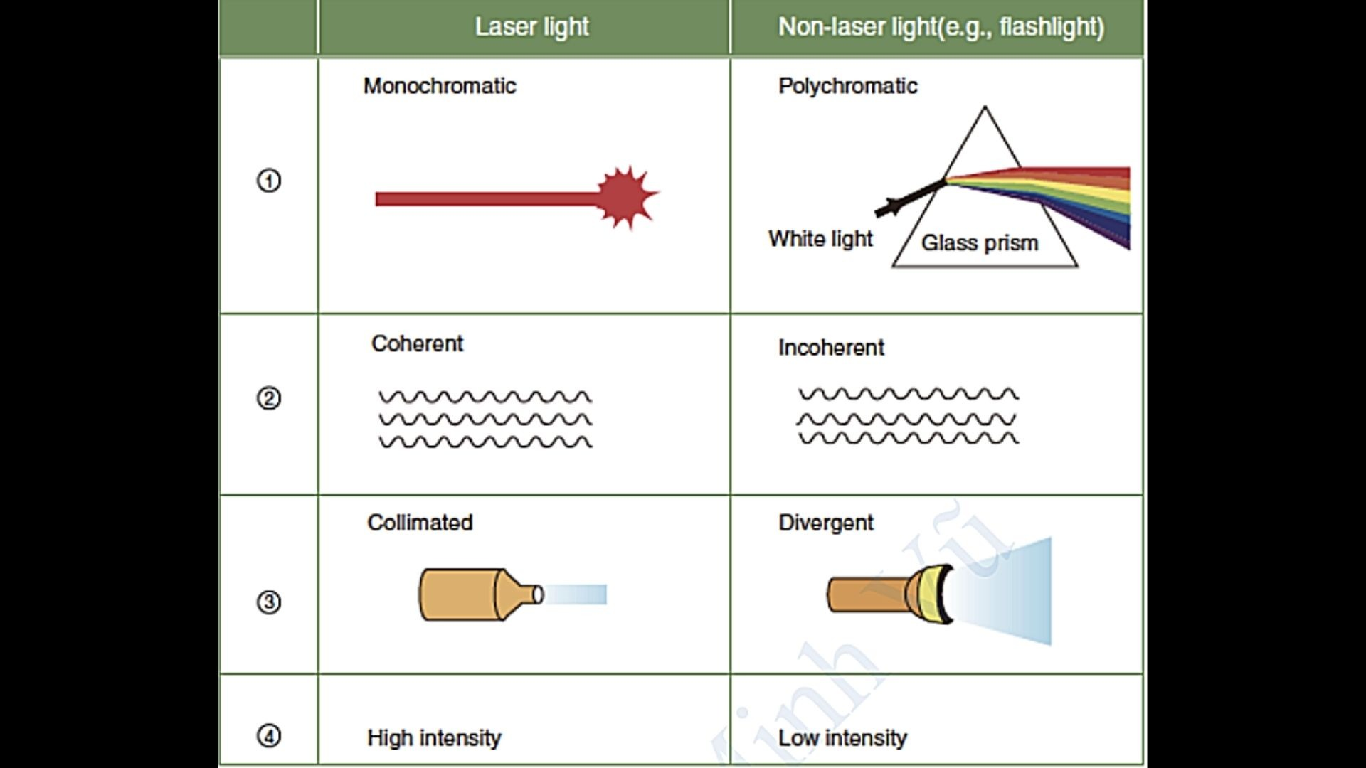 4 đặc tính của laser