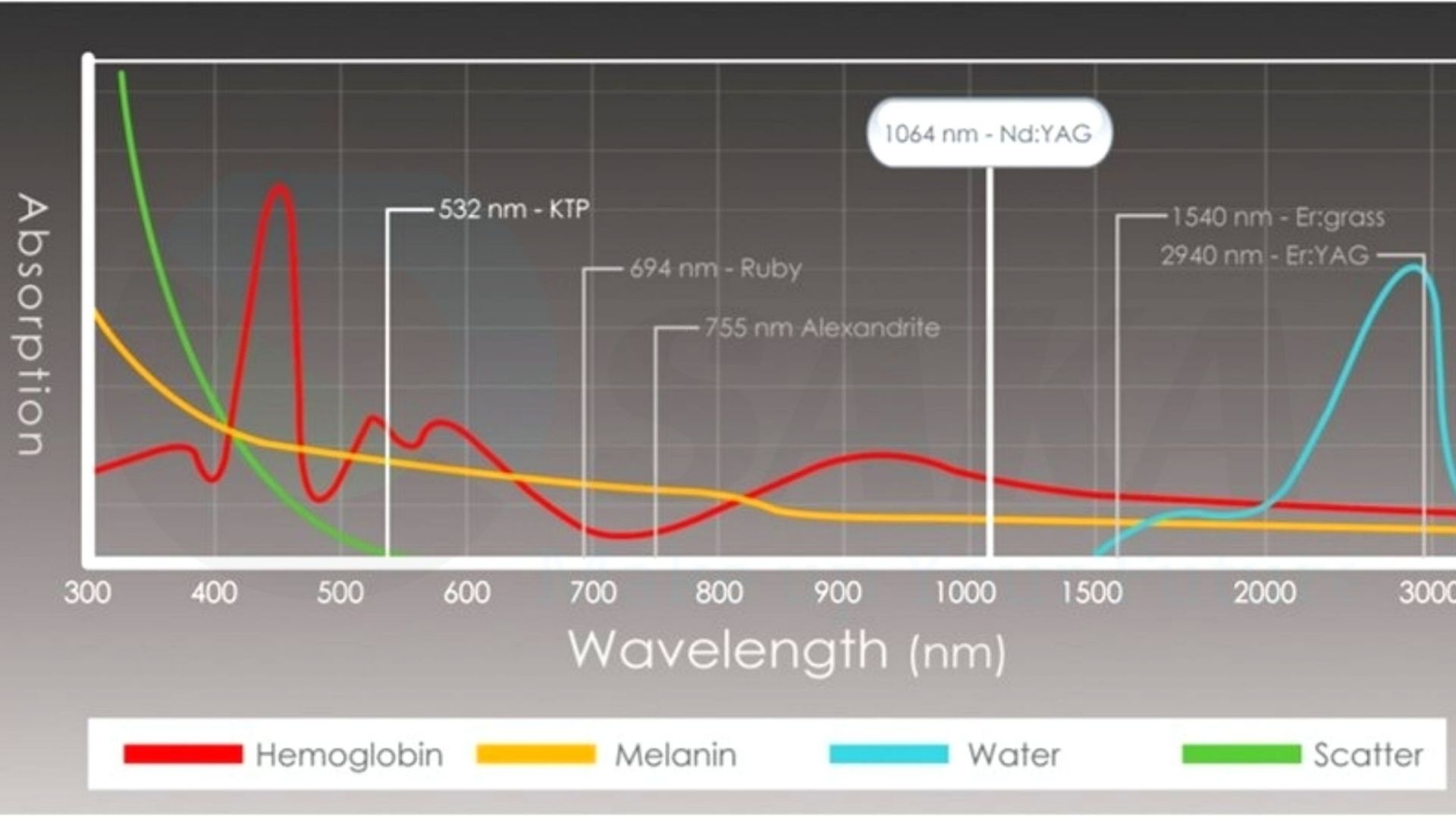 Cơ chế điều trị nám của laser q-Switched Nd-Yag